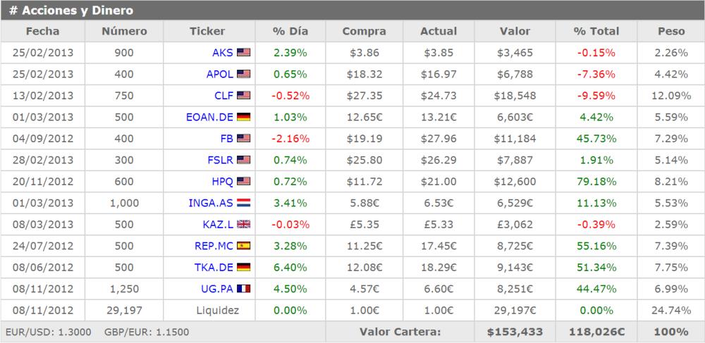 Cinco simuladores con los que podrás iniciarte en el mercado de valores sin desembolsar un céntimo (4/6)