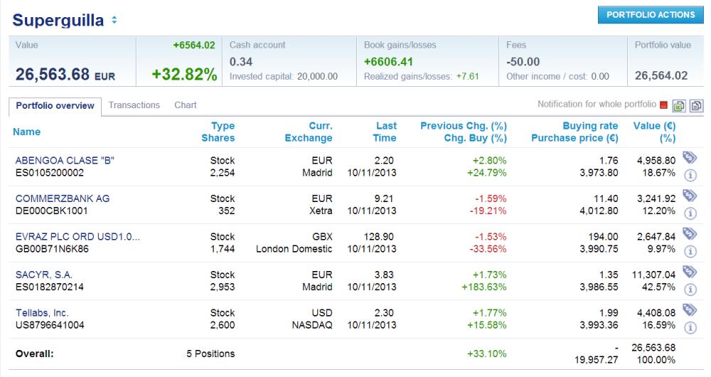 Cinco simuladores con los que podrás iniciarte en el mercado de valores sin desembolsar un céntimo (2/6)
